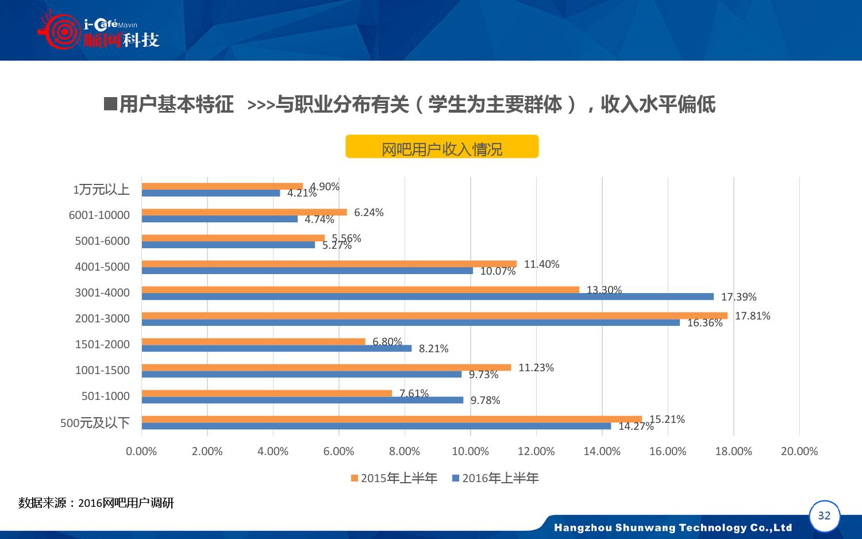 2015-2016年中国网吧行业顺网大数据报告蓝皮书_000033