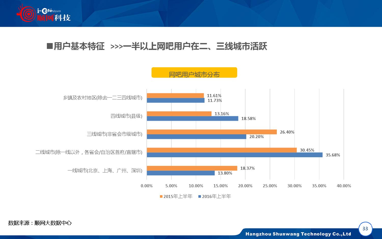 2015-2016年中国网吧行业顺网大数据报告蓝皮书_000034