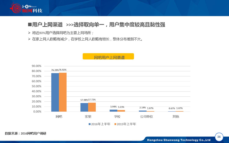 2015-2016年中国网吧行业顺网大数据报告蓝皮书_000037