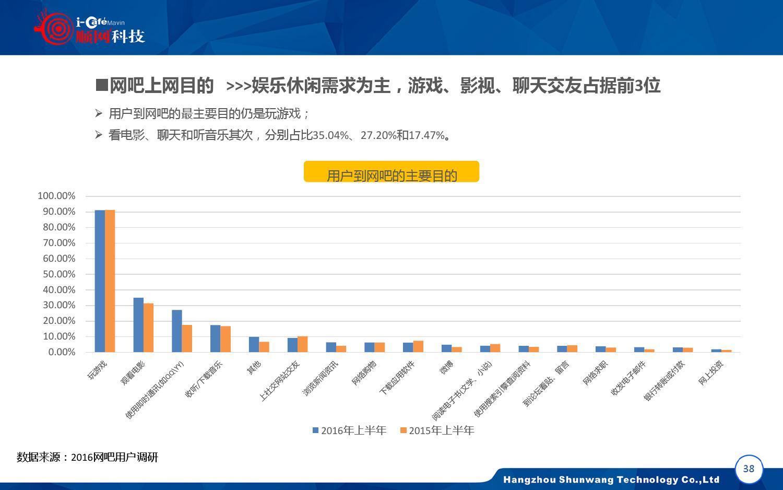2015-2016年中国网吧行业顺网大数据报告蓝皮书_000039