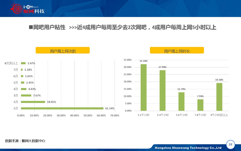 2015-2016年中国网吧行业顺网大数据报告蓝皮书_000040
