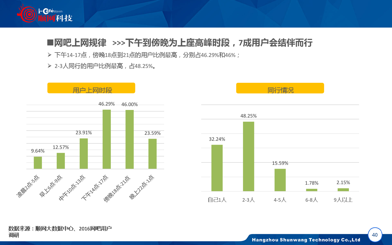 2015-2016年中国网吧行业顺网大数据报告蓝皮书_000041