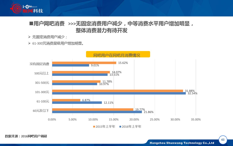 2015-2016年中国网吧行业顺网大数据报告蓝皮书_000044