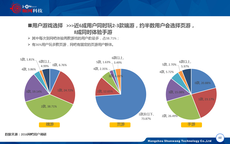 2015-2016年中国网吧行业顺网大数据报告蓝皮书_000049
