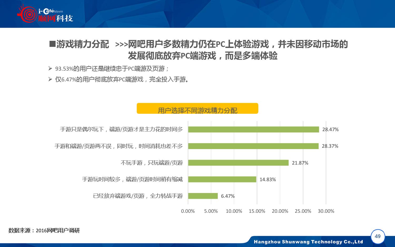 2015-2016年中国网吧行业顺网大数据报告蓝皮书_000050