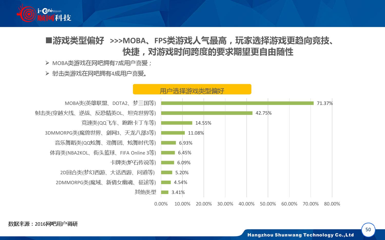 2015-2016年中国网吧行业顺网大数据报告蓝皮书_000051