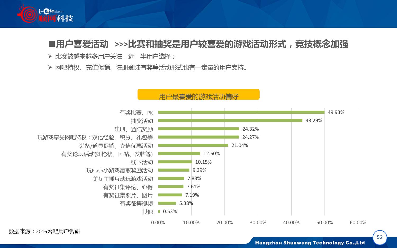2015-2016年中国网吧行业顺网大数据报告蓝皮书_000053