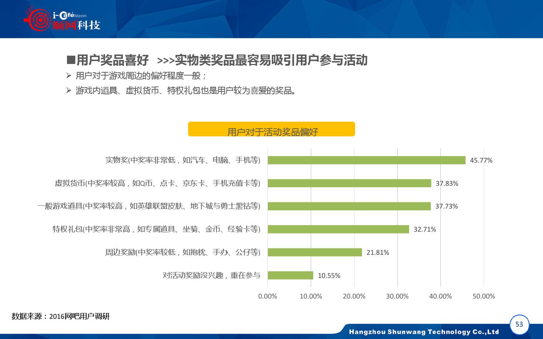 2015-2016年中国网吧行业顺网大数据报告蓝皮书_000054