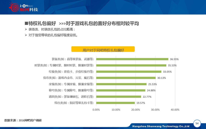 2015-2016年中国网吧行业顺网大数据报告蓝皮书_000055