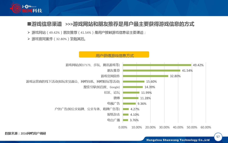 2015-2016年中国网吧行业顺网大数据报告蓝皮书_000058