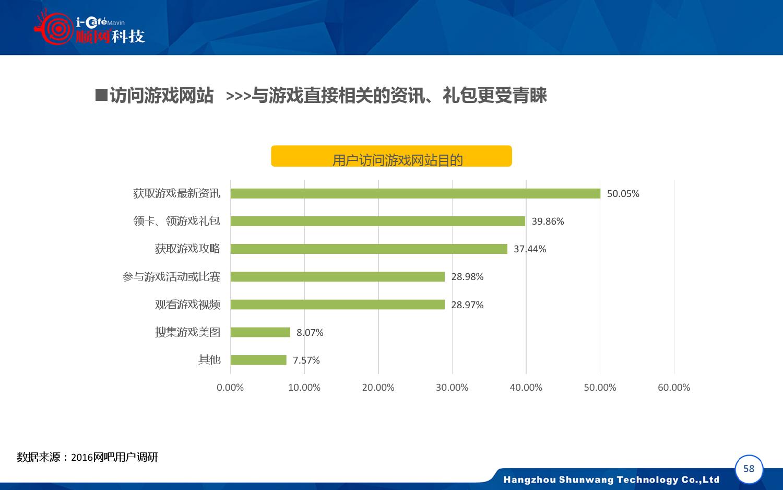2015-2016年中国网吧行业顺网大数据报告蓝皮书_000059