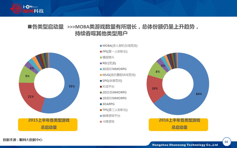 2015-2016年中国网吧行业顺网大数据报告蓝皮书_000067