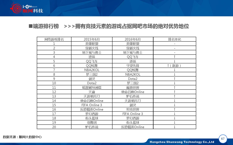 2015-2016年中国网吧行业顺网大数据报告蓝皮书_000068