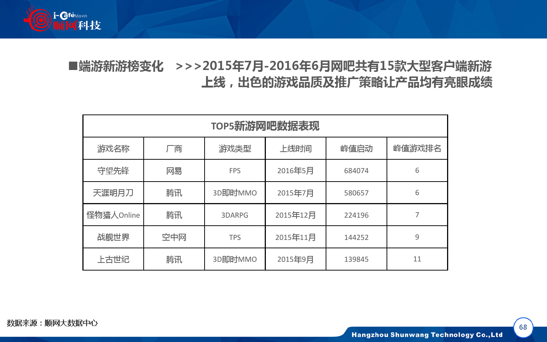 2015-2016年中国网吧行业顺网大数据报告蓝皮书_000069