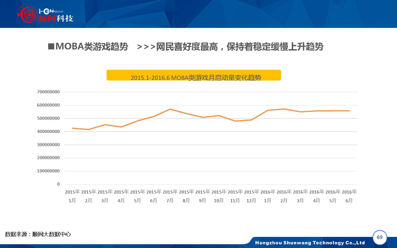 2015-2016年中国网吧行业顺网大数据报告蓝皮书_000070