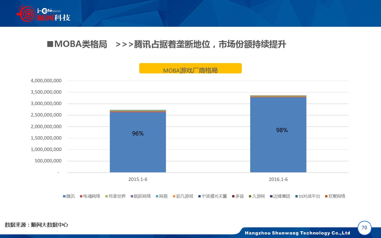 2015-2016年中国网吧行业顺网大数据报告蓝皮书_000071