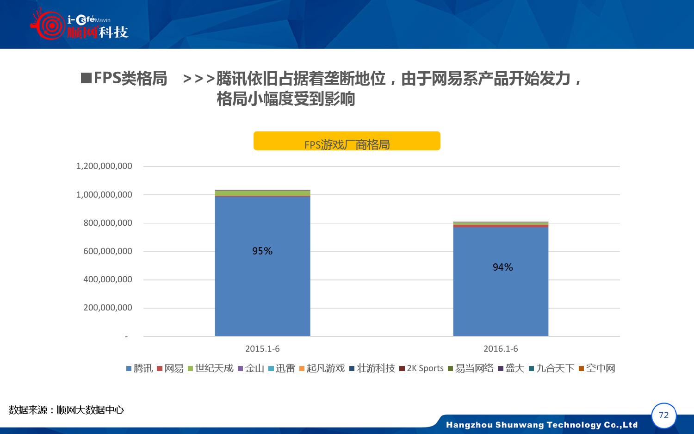 2015-2016年中国网吧行业顺网大数据报告蓝皮书_000073
