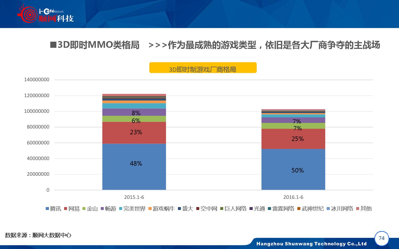 2015-2016年中国网吧行业顺网大数据报告蓝皮书_000075