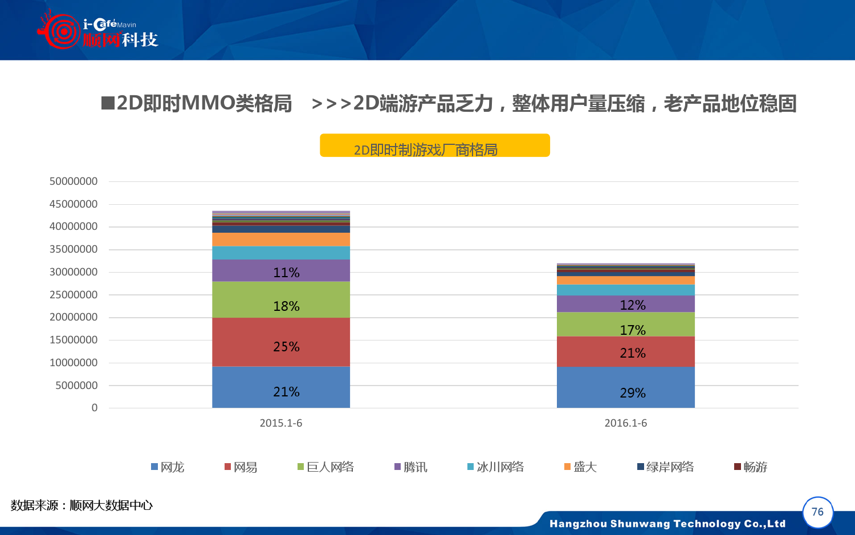 2015-2016年中国网吧行业顺网大数据报告蓝皮书_000077