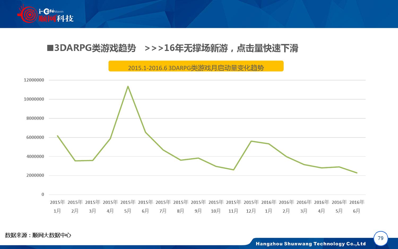 2015-2016年中国网吧行业顺网大数据报告蓝皮书_000080