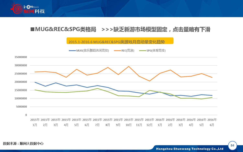 2015-2016年中国网吧行业顺网大数据报告蓝皮书_000085