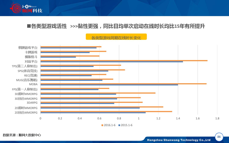 2015-2016年中国网吧行业顺网大数据报告蓝皮书_000087