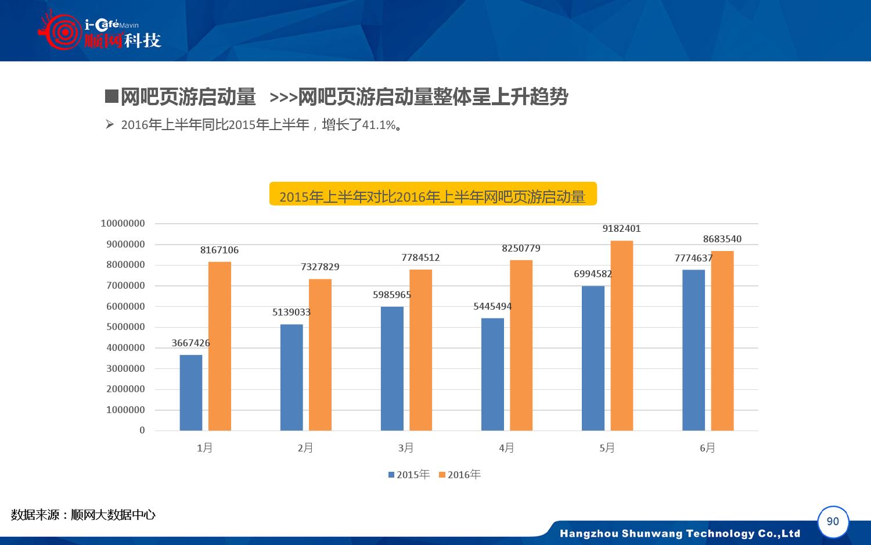 2015-2016年中国网吧行业顺网大数据报告蓝皮书_000091