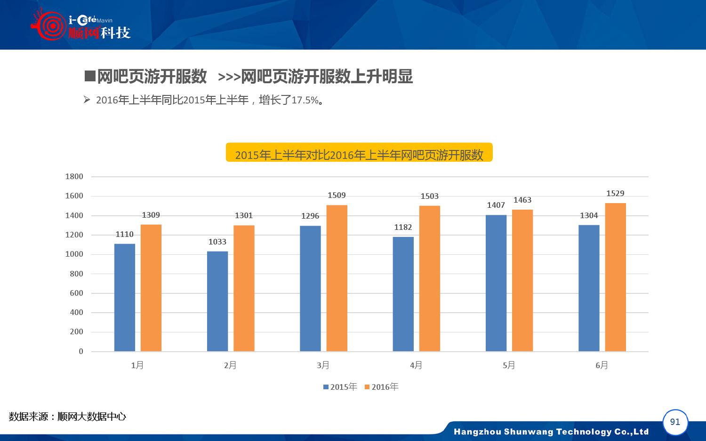 2015-2016年中国网吧行业顺网大数据报告蓝皮书_000092