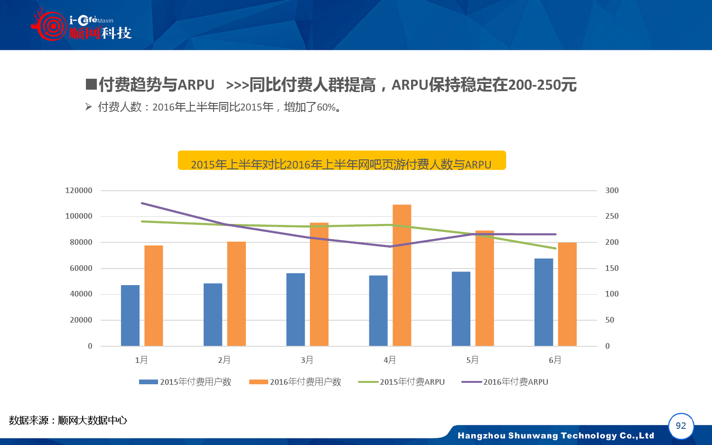 2015-2016年中国网吧行业顺网大数据报告蓝皮书_000093
