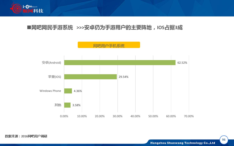 2015-2016年中国网吧行业顺网大数据报告蓝皮书_000097