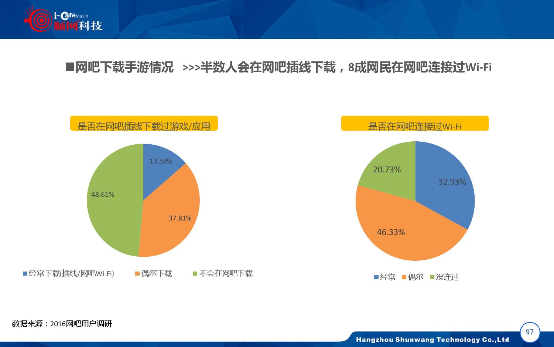 2015-2016年中国网吧行业顺网大数据报告蓝皮书_000098