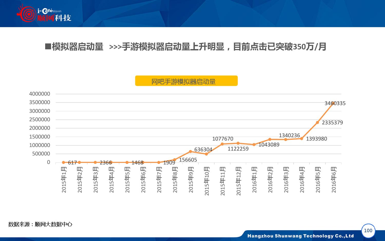 2015-2016年中国网吧行业顺网大数据报告蓝皮书_000101