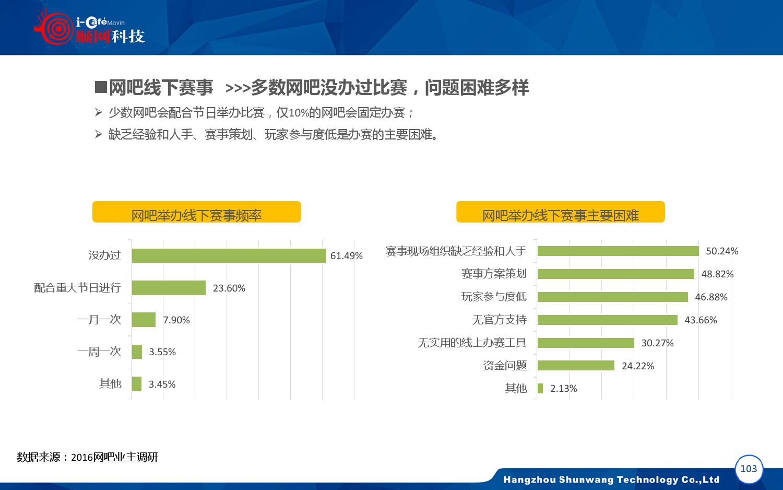 2015-2016年中国网吧行业顺网大数据报告蓝皮书_000104