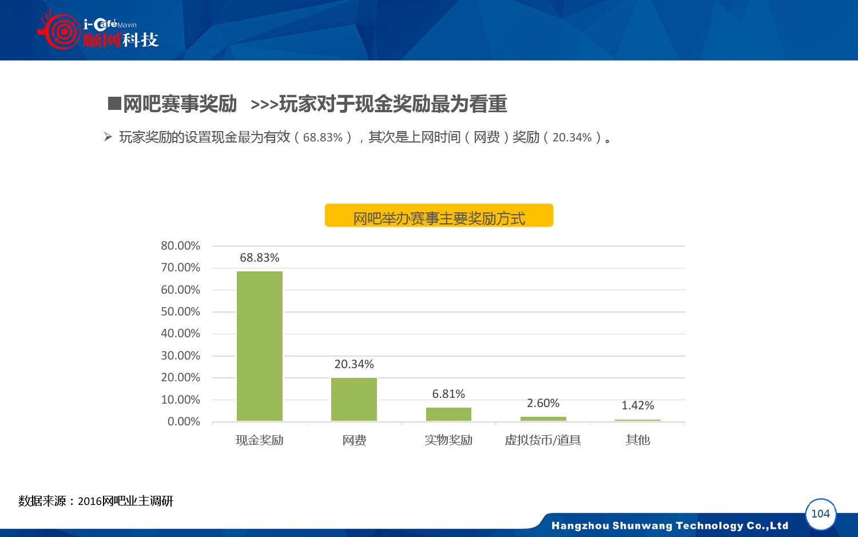 2015-2016年中国网吧行业顺网大数据报告蓝皮书_000105