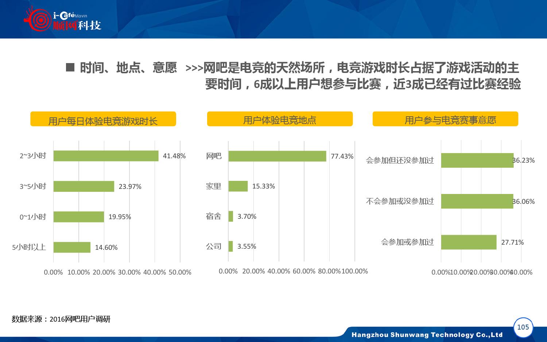 2015-2016年中国网吧行业顺网大数据报告蓝皮书_000106