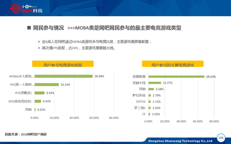2015-2016年中国网吧行业顺网大数据报告蓝皮书_000107