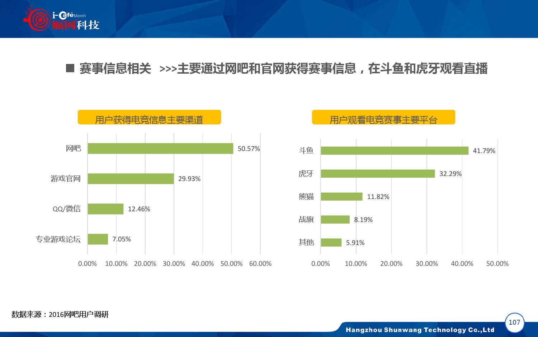 2015-2016年中国网吧行业顺网大数据报告蓝皮书_000108