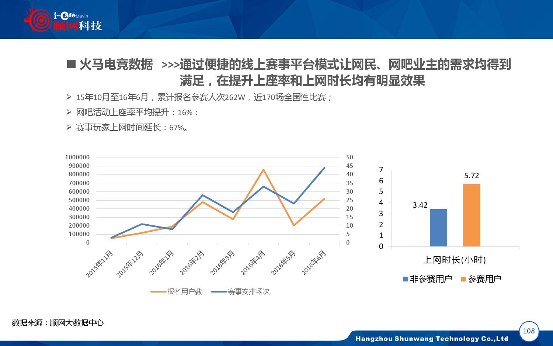 2015-2016年中国网吧行业顺网大数据报告蓝皮书_000109