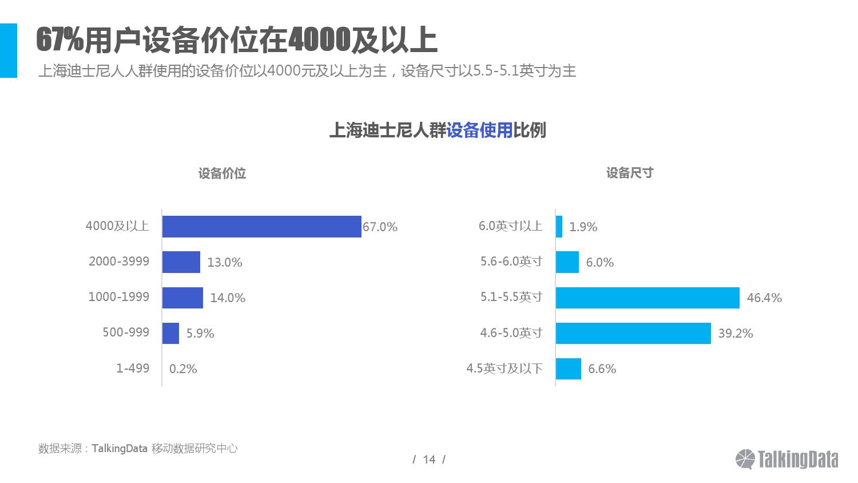 2016上海迪士尼人群洞察报告_000014
