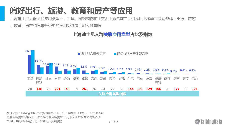 2016上海迪士尼人群洞察报告_000016