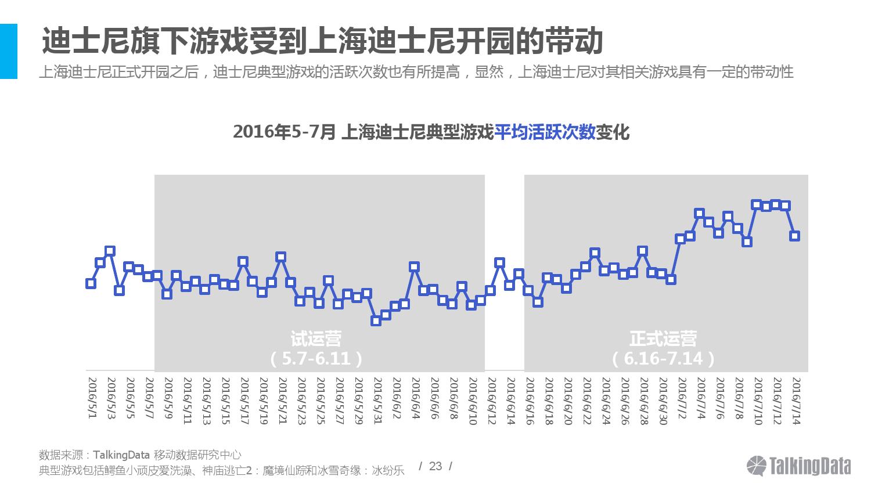 2016上海迪士尼人群洞察报告_000023