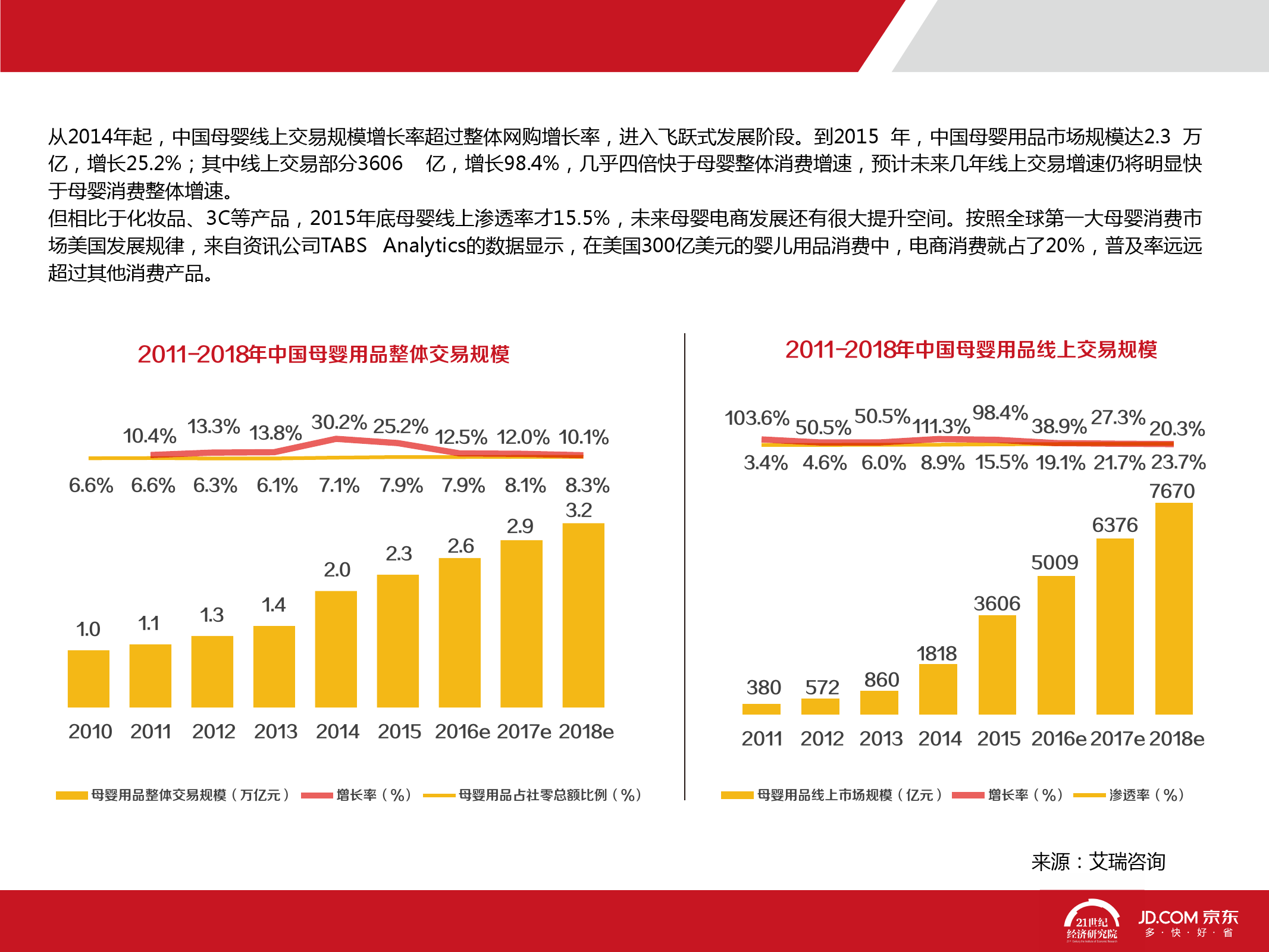 2016中国母婴产品消费趋势报告_000006