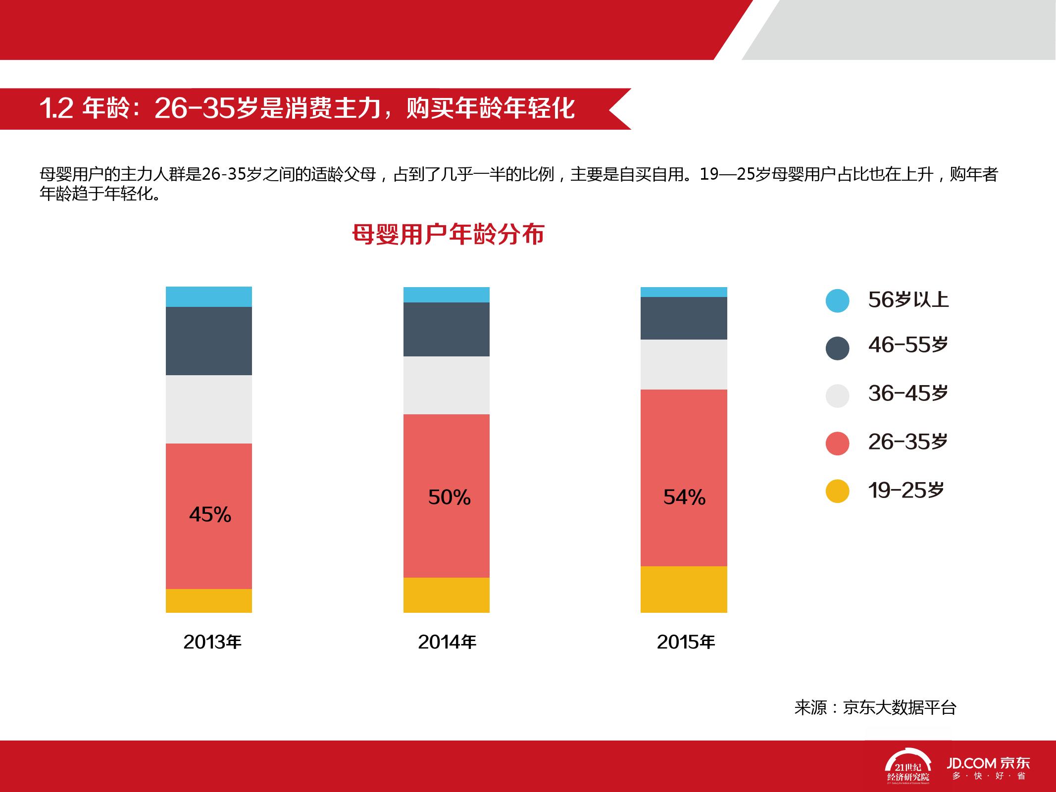 2016中国母婴产品消费趋势报告_000013