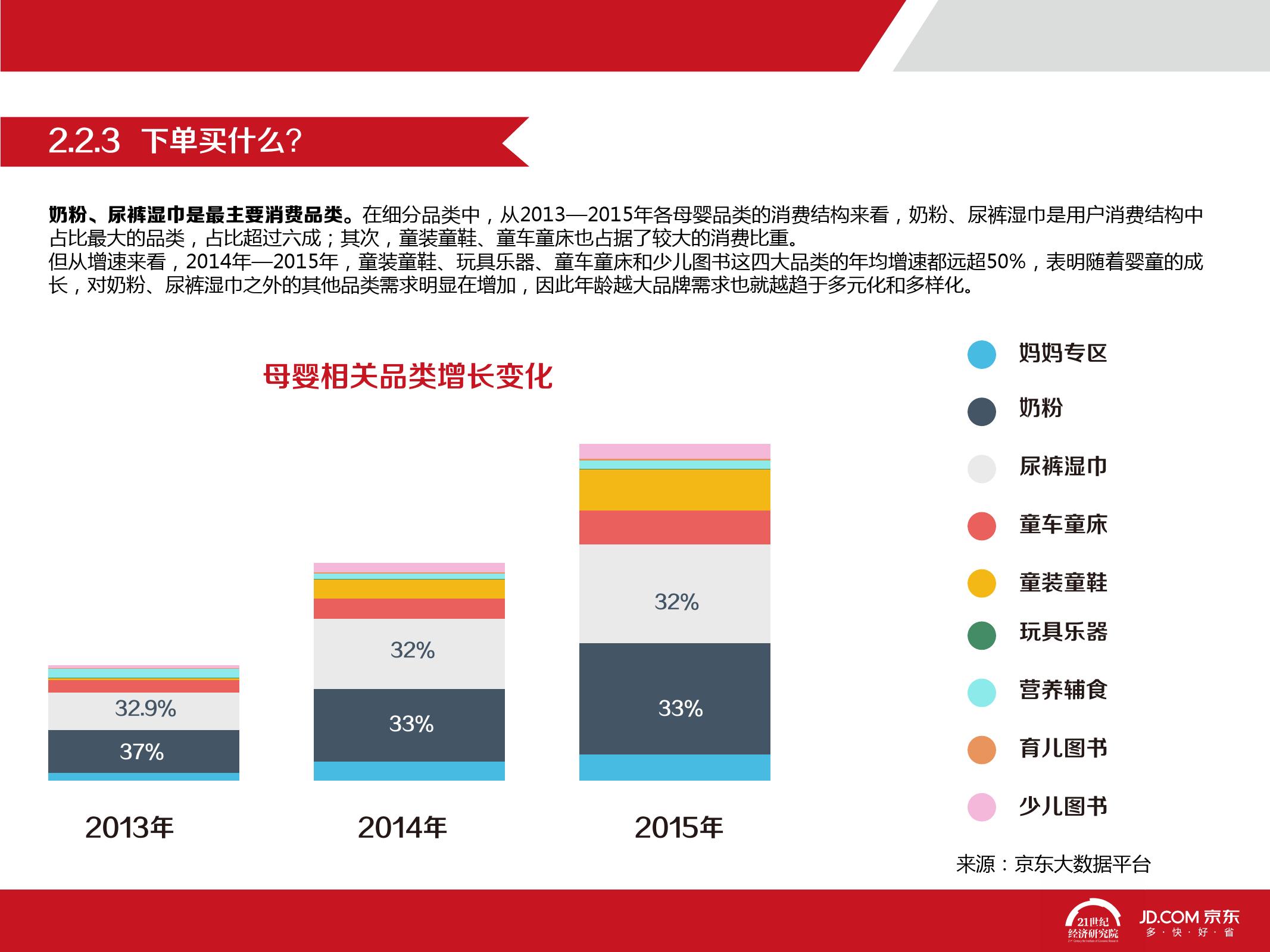 2016中国母婴产品消费趋势报告_000025