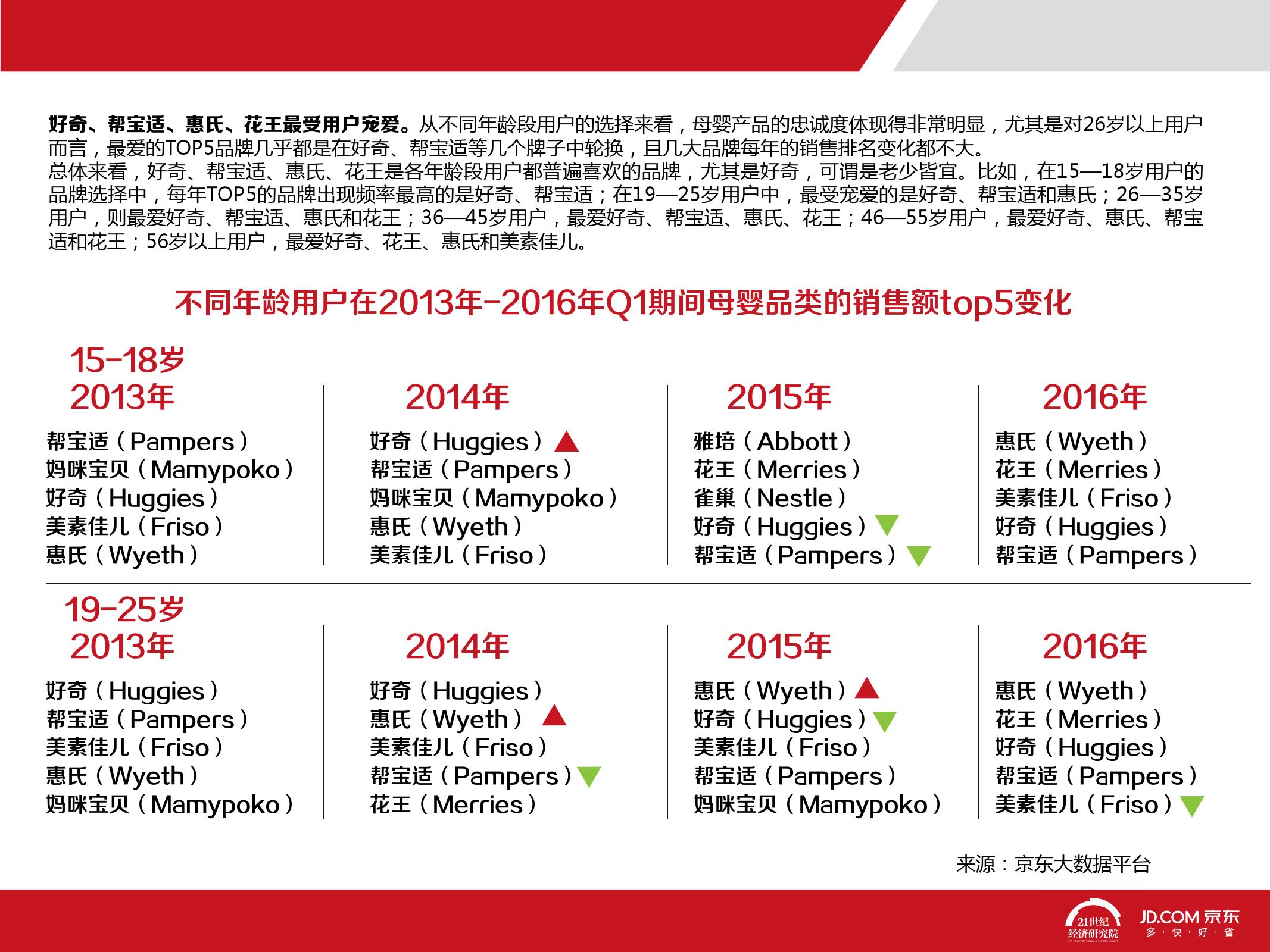 2016中国母婴产品消费趋势报告_000027