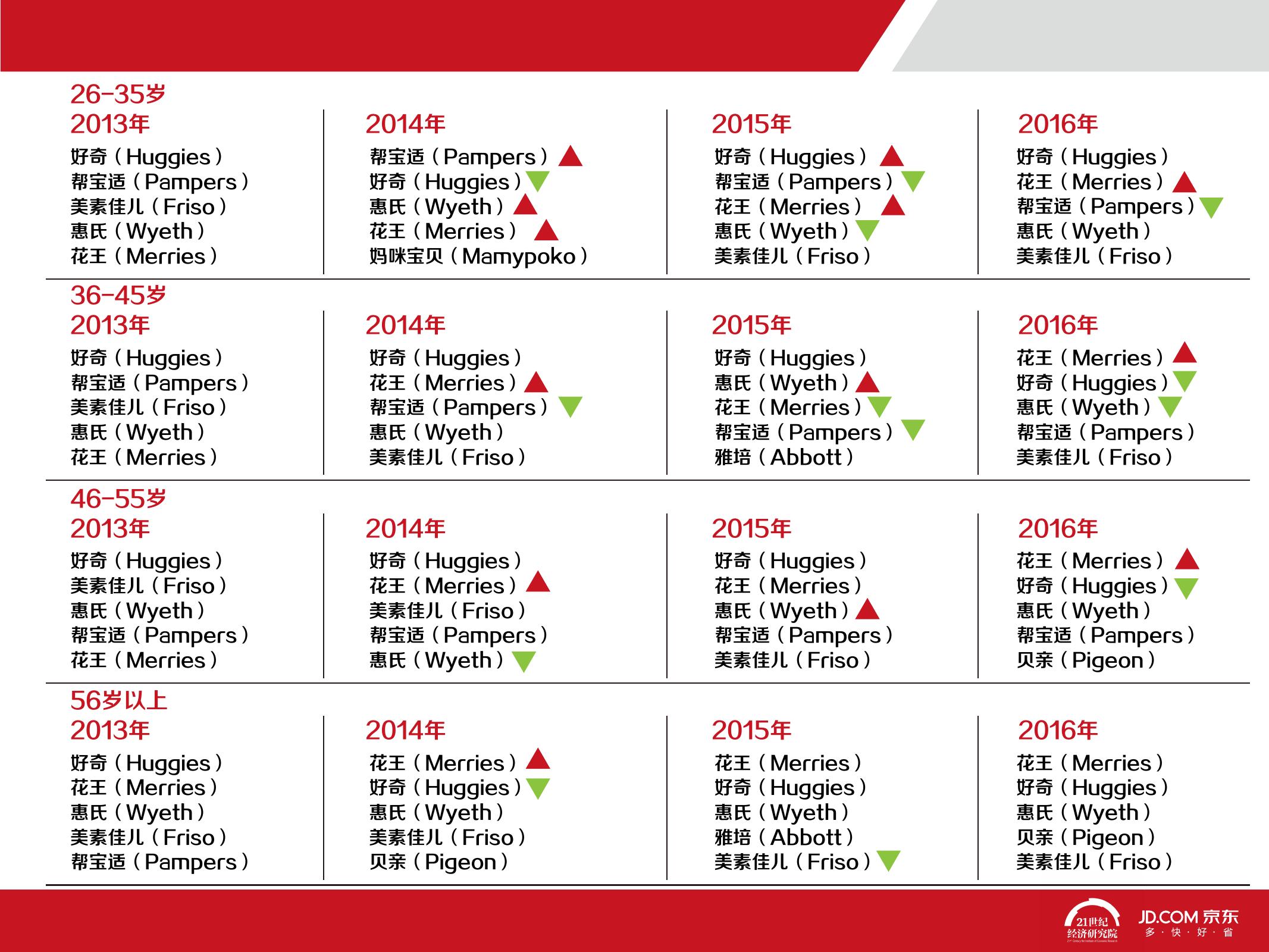 2016中国母婴产品消费趋势报告_000028