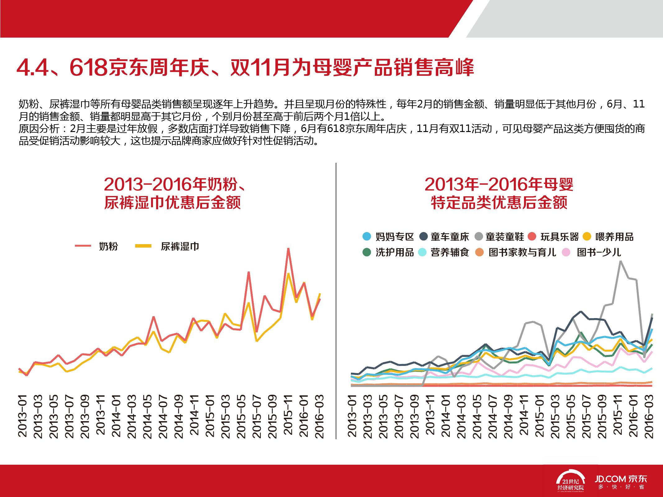 2016中国母婴产品消费趋势报告_000048