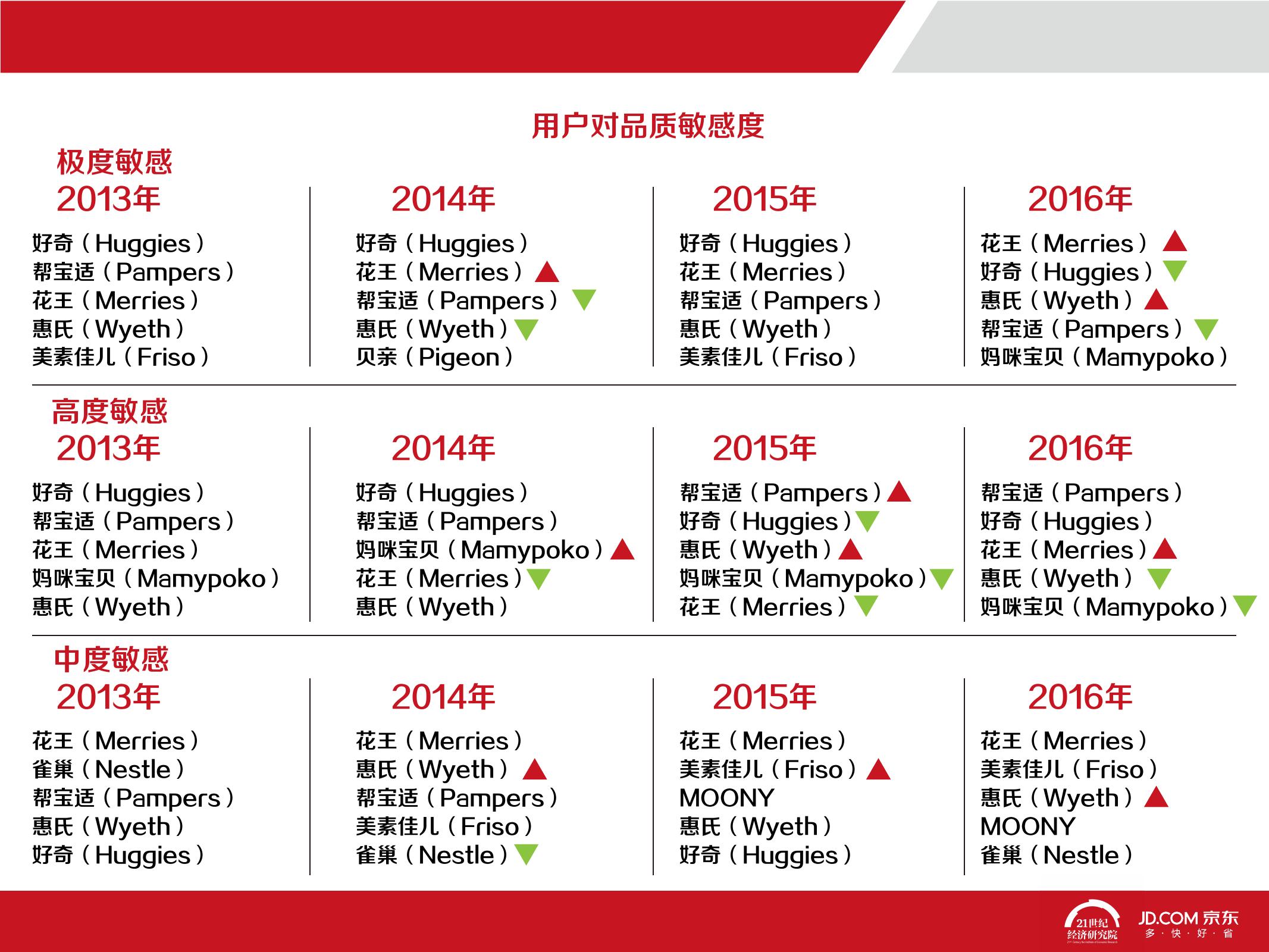 2016中国母婴产品消费趋势报告_000056