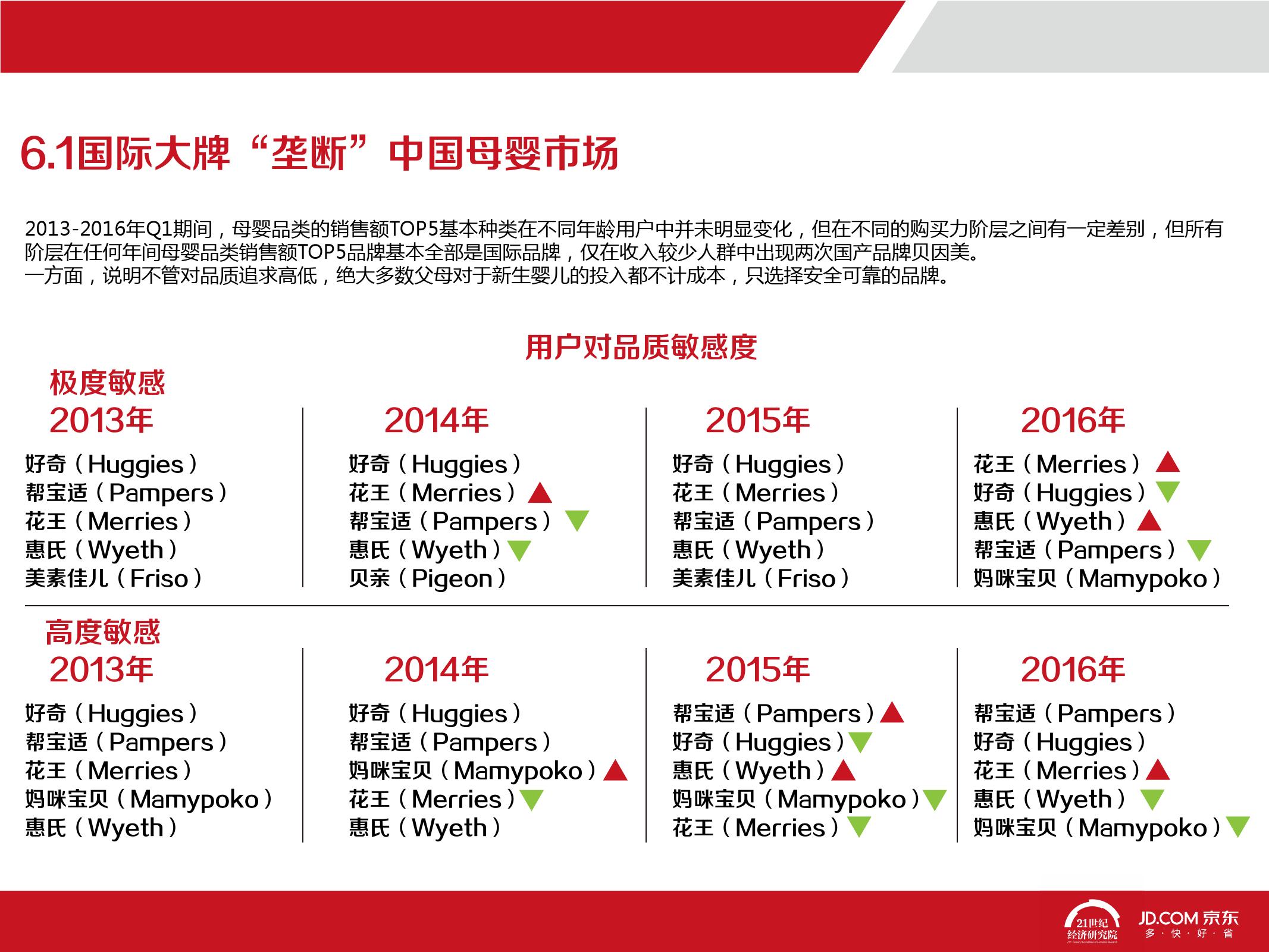 2016中国母婴产品消费趋势报告_000064