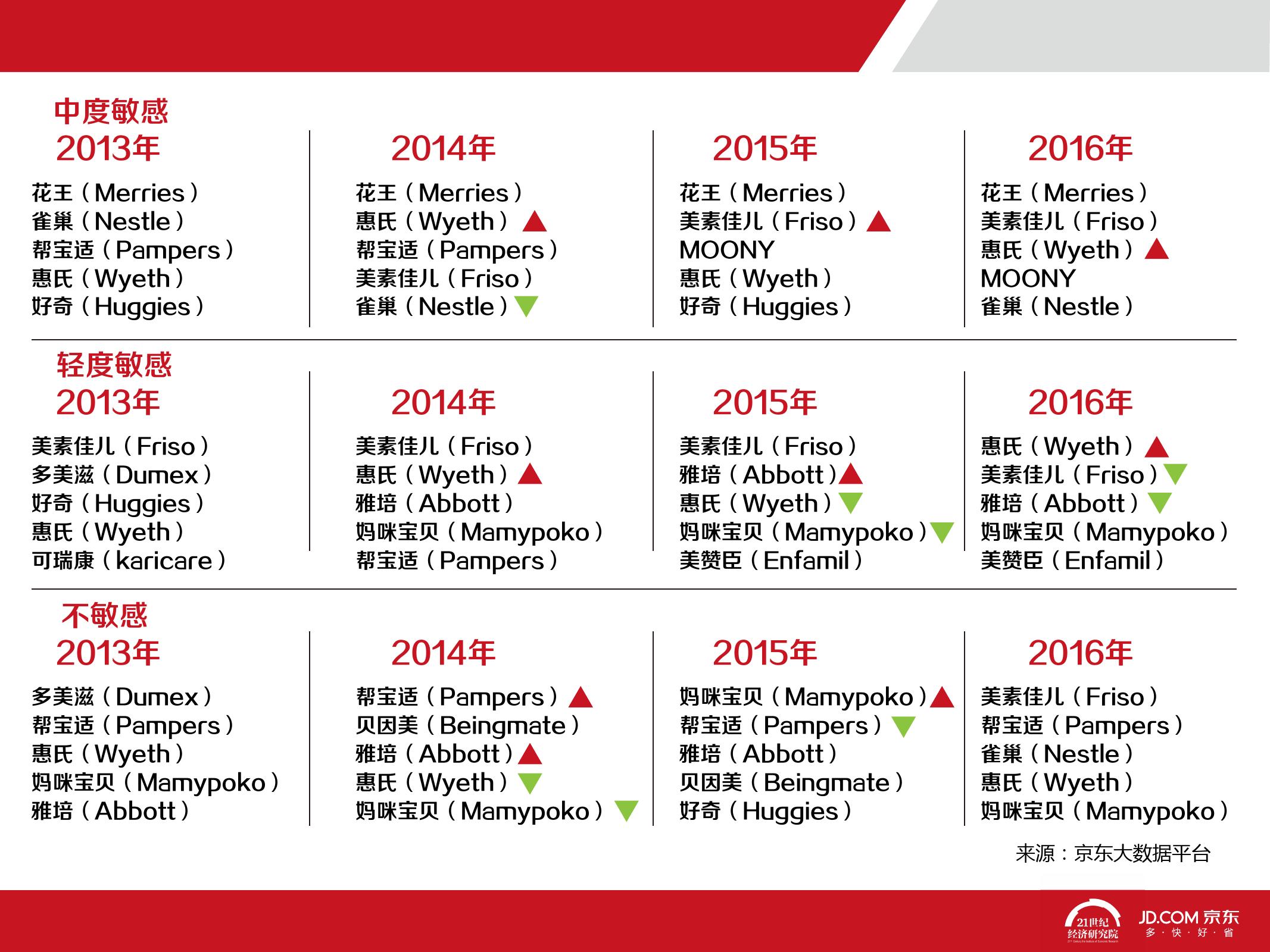 2016中国母婴产品消费趋势报告_000065